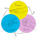 Rock Paper Scissors's avatar